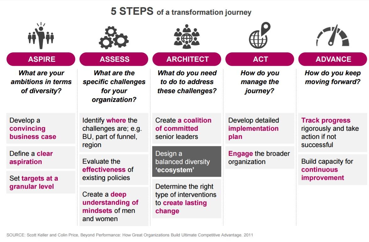 5 steps transformation