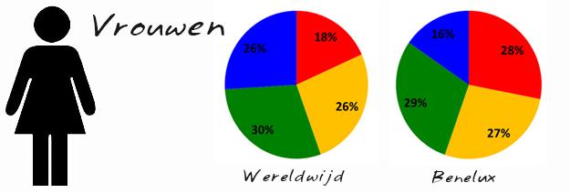 vrouwen insights kleur